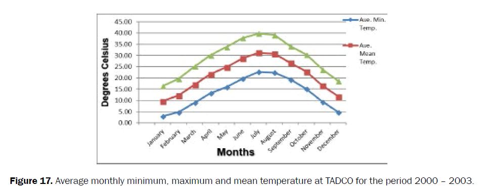agriculture-allied-sciences-mean-temperature