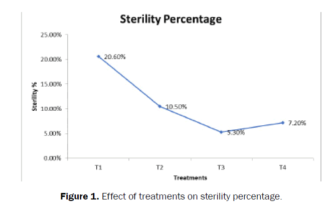 agriculture-allied-sciences-sterility-percentage