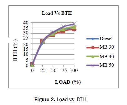 applied-science-innovations-Load-BTH
