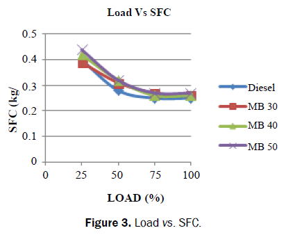 applied-science-innovations-Load-SFC