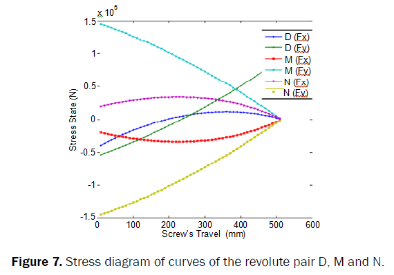 applied-science-innovations-Stress-diagram