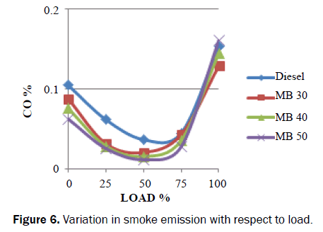 applied-science-innovations-smoke-emission