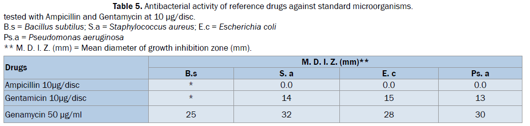 biology-Antibacterial-activity-reference