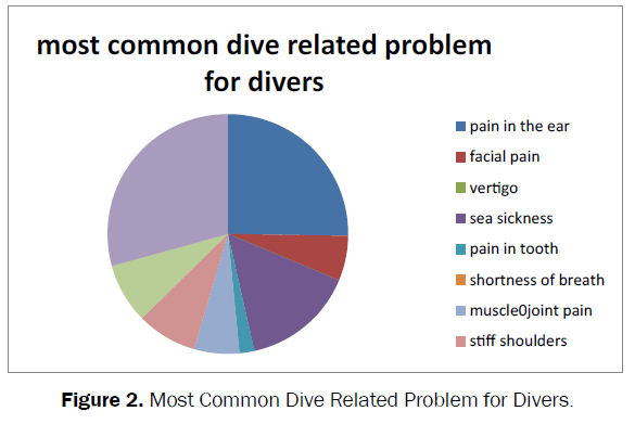 biology-Dive-Related-Problem