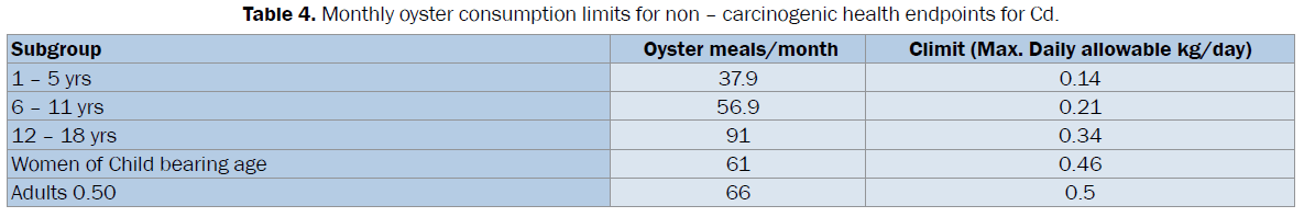 biology-Monthly-oyster-consumption