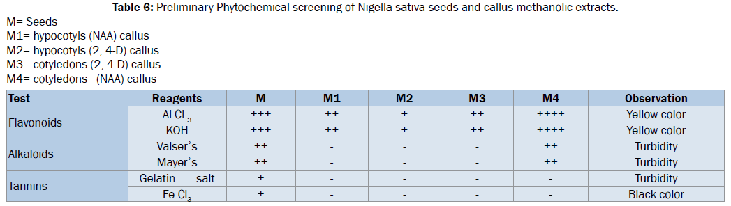 biology-Preliminary-Phytochemical-screening