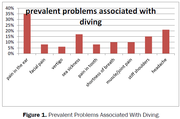biology-Prevalent-Problems-Associated-Diving