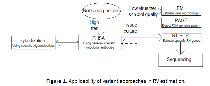 biology-applicability-variant-approaches