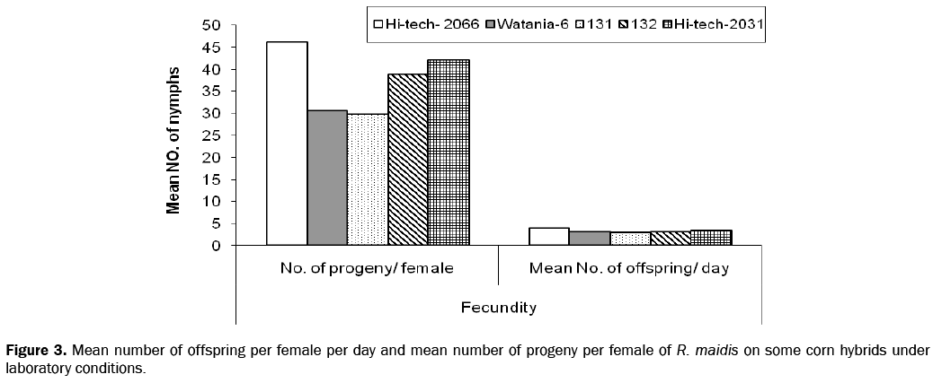 biology-female