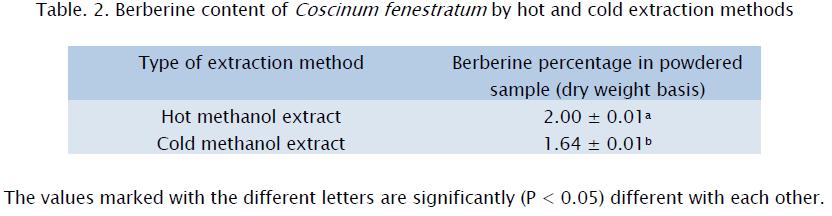 botanical-sciences-Berberine-extraction-methods