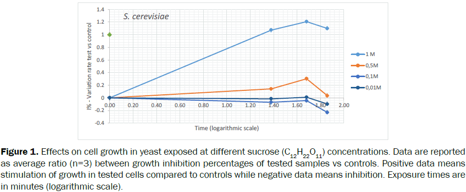 botanical-sciences-Effects-growth-yeast