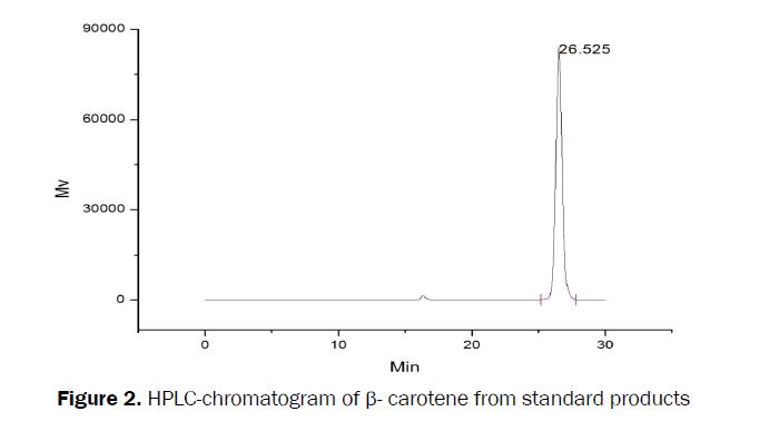 botanical-sciences-HPLC-chromatogram-standard