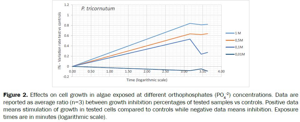 botanical-sciences-orthophosphates-average-inhibition