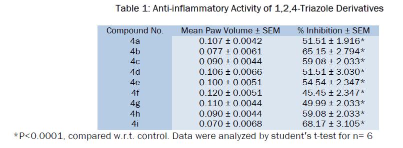chemistry-Anti-inflammatory