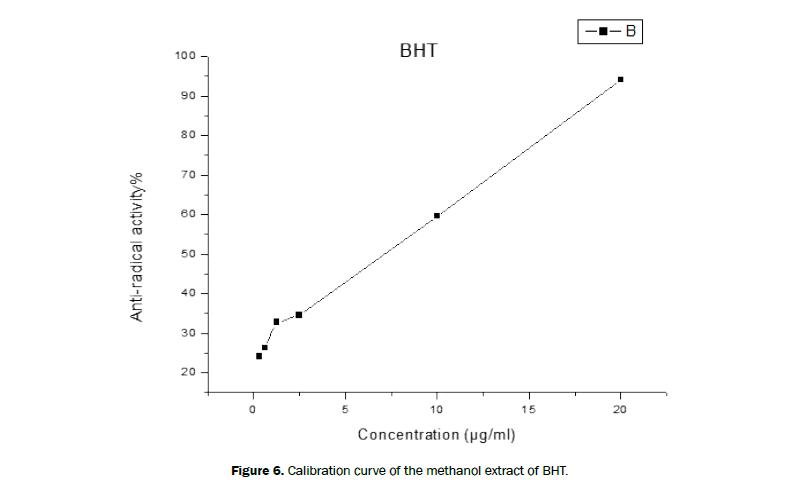 chemistry-Calibration-curve
