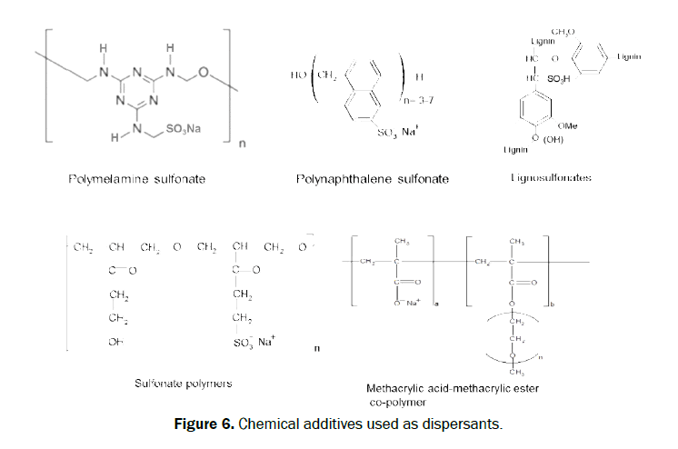 chemistry-Chemical-additives