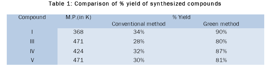 chemistry-Comparison-yield-synthesized