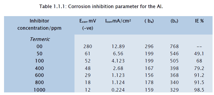 chemistry-Corrosion-inhibition-parameter