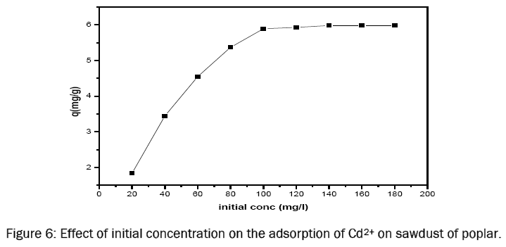chemistry-Effect-initial-concentration-adsorption