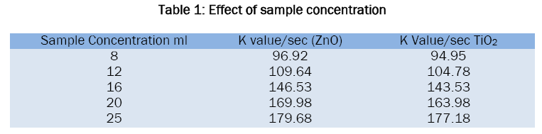 chemistry-Effect-sample-concentration
