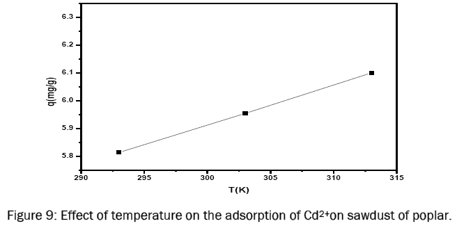 chemistry-Effect-temperature-adsorption