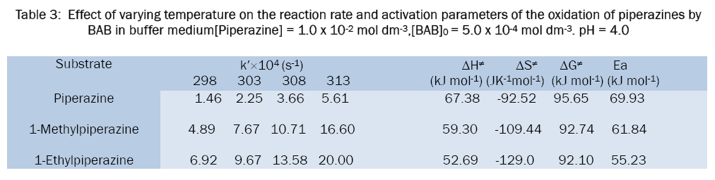 chemistry-Effect-varying-temperature-reaction