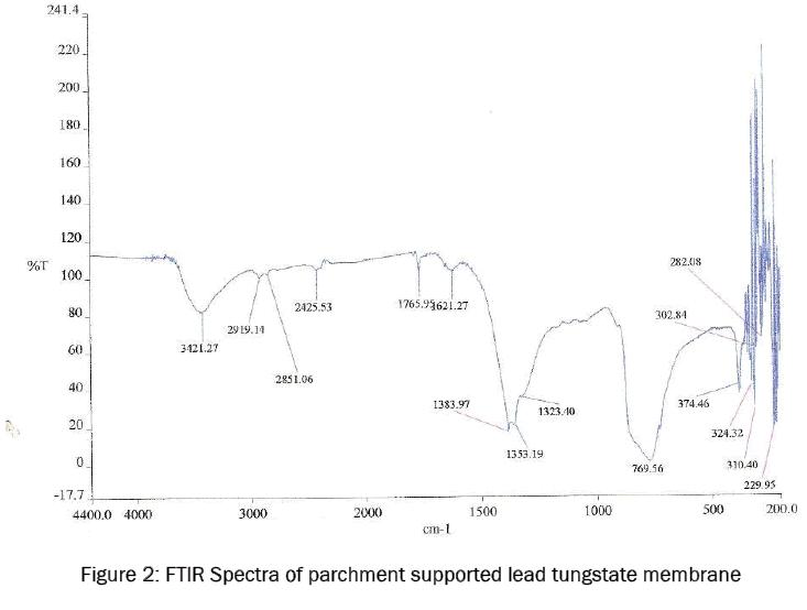 chemistry-FTIR-Spectra-parchment
