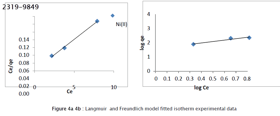chemistry-Freundlich-model-fitted