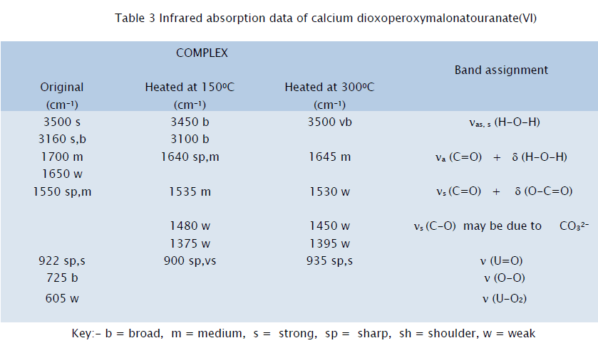 chemistry-Infrared-absorption-data
