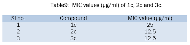 chemistry-MIC-values