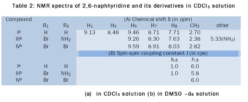 chemistry-NMR-spectra-2-6-naphhyridine