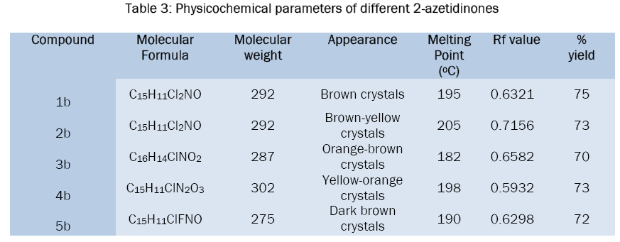 chemistry-Physicochemical-parameters-different-2-azetidinones