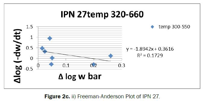 chemistry-Plot-IPN