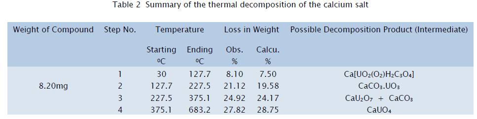 chemistry-Summary-thermal-decomposition