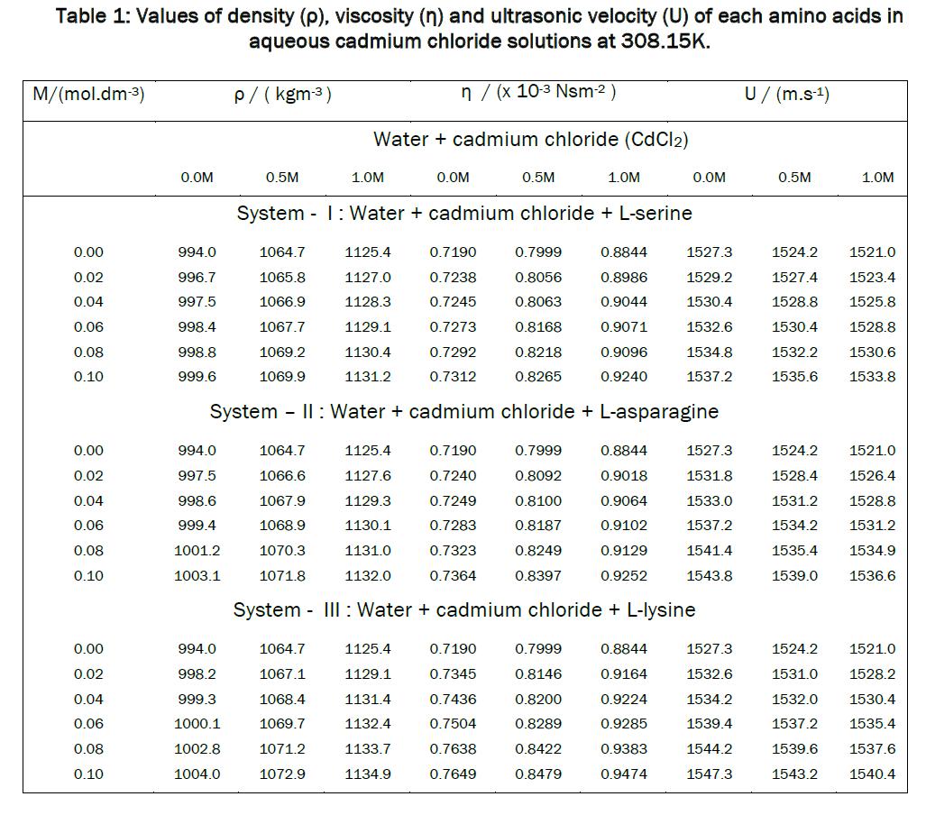 chemistry-Values-density