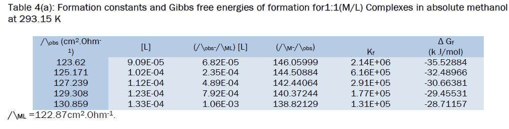 chemistry-absolute-methanol