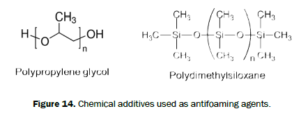 chemistry-antifoaming-agents