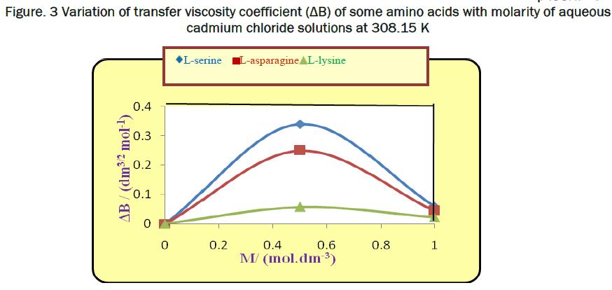 chemistry-cadmium-chloride-solutions