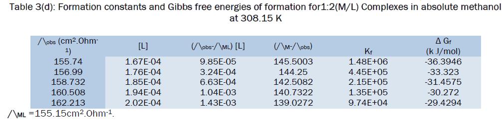 chemistry-constants-Gibbs-free