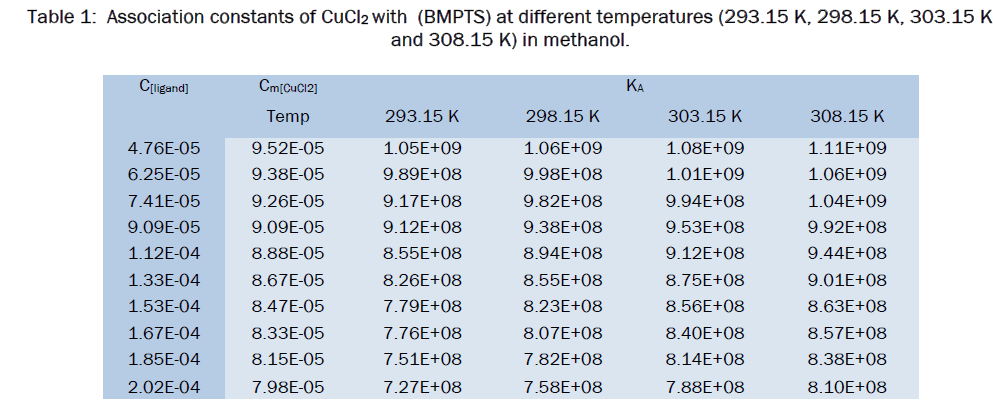 chemistry-different-temperatures