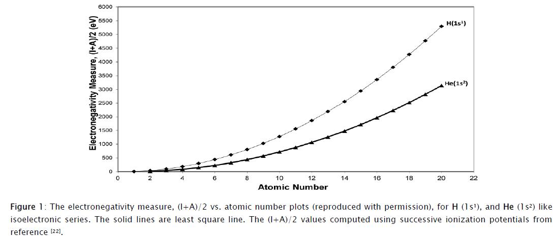 chemistry-electronegativity-measure