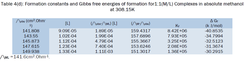 chemistry-energies-formation
