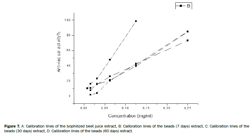 chemistry-lyophilized-beet