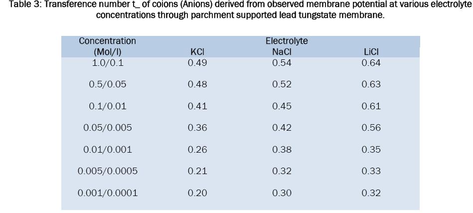 chemistry-observed-membrane-potential