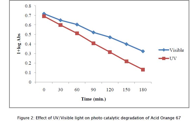 chemistry-photo-catalytic-degradation