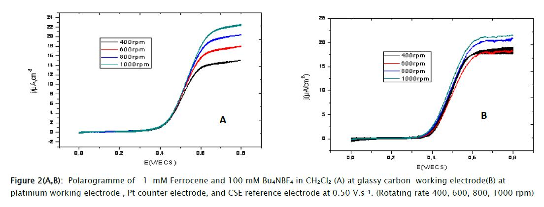 chemistry-platinium-working-electrode