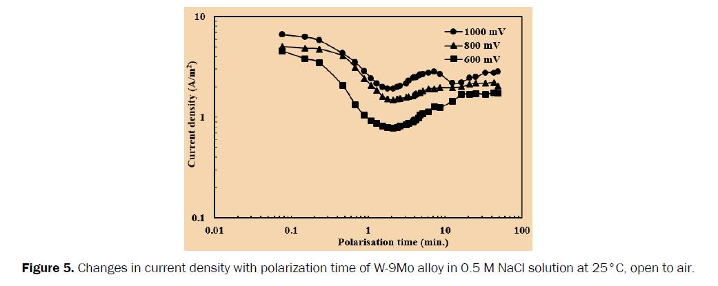 chemistry-polarization-time