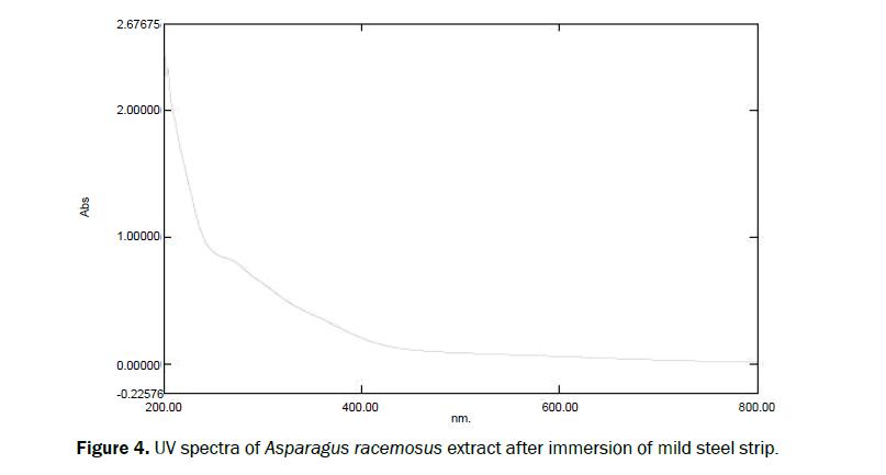 chemistry-spectra-immersion-mild