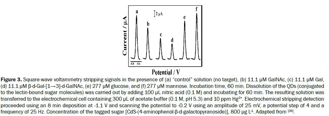 chemistry-stripping-signals