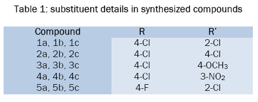 chemistry-substituent-details-synthesized-compounds